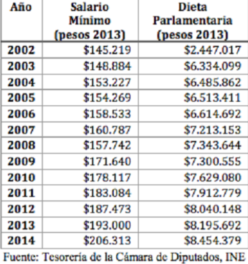 Propuesta Ciudadana para la Reforma del Congreso Nacional